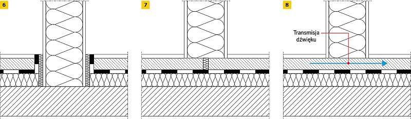 RYS. 6–8. Sposoby posadowienia lekkich ścianek działowych na podłodze pływającej: rozwiązanie poprawne (zalecane) (6), rozwiązanie poprawne (7), rozwiązanie niepoprawne (8)