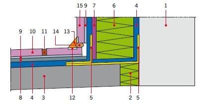 RYS. 15. Przykładowe uszczelnienie dylatacji brzegowej tarasu nadziemnego z drenażowym uszczelnieniem i warstwą użytkową z płytek ceramicznych klejonych do maty drenażowej w tarasach remontowanych; 1 – ściana, 2 – dylatacja obwodowa jastrychu dociskoweg.