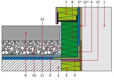 RYS. 18. Taras naziemny z drenażowym odprowadzeniem wody – przykładowy detal przy ścianie – warstwa użytkowa z płyt betonowych/kamiennych ułożonych na płukanym kruszywie; 1 – ściana budynku, 2 – płyta konstrukcyjna, 3 – termoizolacja w gruncie (polistyr.