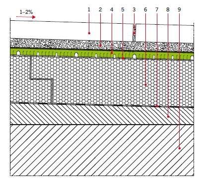 RYS. 20. Układ warstw tarasu w układzie odwróconym; 1 – płyty betonowe/kamienne, 2 – warstwa drenażowa z płukanego kruszywa, 3 – wodoprzepuszczalna spoina (wypełnienie drobnym kruszywem), 4 – mata drenażowa, 5 – warstwa rozdzielająca (geowłóknina), 6 – .