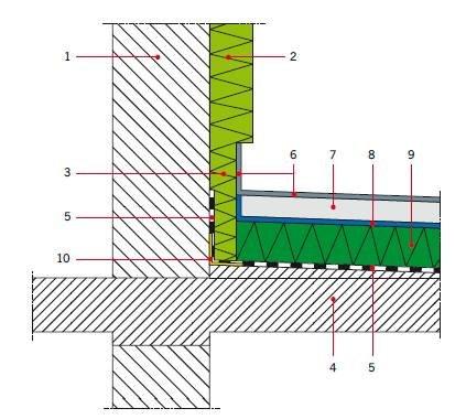 RYS. 3. Układ warstw w narożniku tarasu nadziemnego (schemat) z uszczelnieniem podpłytkowym, gdy paroizolacja jest jednocześnie izolacją międzywarstwową i wykonana jest z masy polimerowo-bitumicznej (masy KMB); 1 – ściana, 2 – termoizolacja ściany, 3 – .