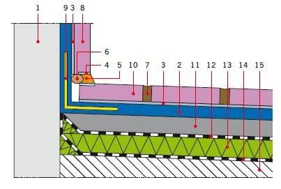 RYS. 6. Uszczelnienie styku tarasu ze ścianą jednowarstwową; 1 – ściana, 2 – elastyczna mikrozaprawa uszczelniająca (szlam), 3 – zaprawa klejąca, 4 – gruntowanie pod elastyczną masę uszczelniającą (opcjonalnie), 5 – elastyczna masa uszczelniająca, 6 – s.