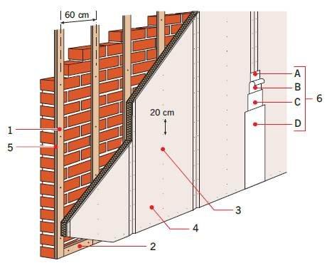 Rys. 1. Montaż płyt poliuretanowych na ruszcie 1 – łata pionowa, 2 – łata przypodłogowa, 3 – wkrętaki mocujące, 4 – płyta poliuretanowa, 5 – konstrukcja nośna (ruszt), 6 – warstwy na złączach: A – klej do taśmy, B – taśma wzmacniająca, C – warstwa szpac.