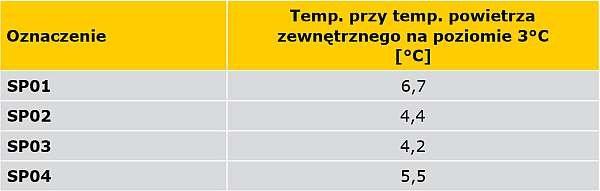 TABELA 3. Wartości temperatury w czterech charakterystycznych punktach, w tym w miejscach zastosowania łączników mechanicznych