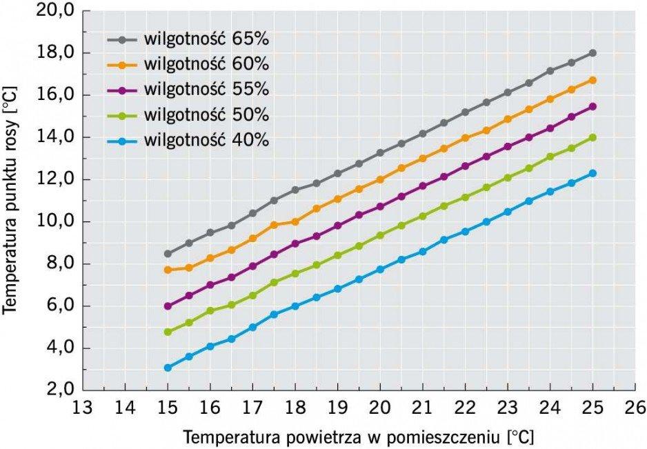 Rys. 3. Zależność pomiędzy temperaturą i wilgotnością powietrza a punktem rosy; rys.: [5]
