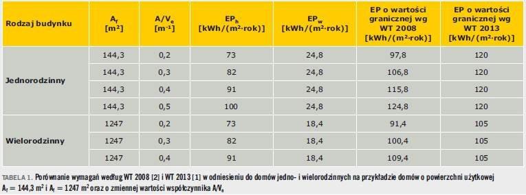 Tabela 1. Porównanie wymagań według WT 2008 [2] i WT 2013 [1] w odniesieniu do domów jedno- i wielorodzinnych na przykładzie domów o powierzchni użytkowej Af = 144,3 m2 i Af = 1247 m2 oraz o zmiennej wartości współczynnika A/Ve