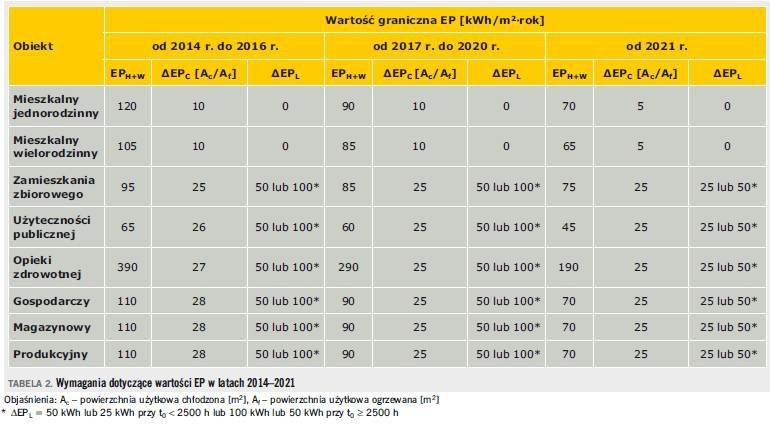 Tabela 2. Wymagania dotyczące wartości EP w latach 2014–2021