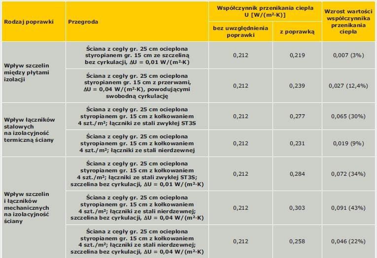 Tabela 3. Wpływ szczelin między płytami izolacji termicznej oraz łączników na wartość współczynnika przenikania ciepła U