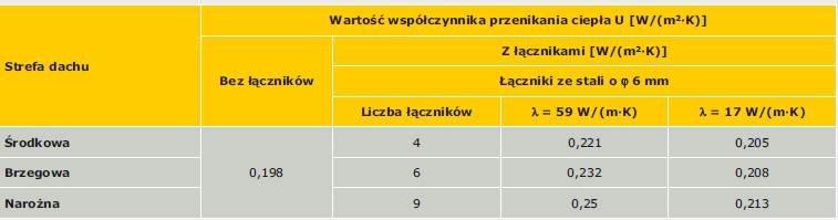 Tabela 4. Wpływ łączników na wartość współczynnika przenikania ciepła U w odniesieniu do dachów