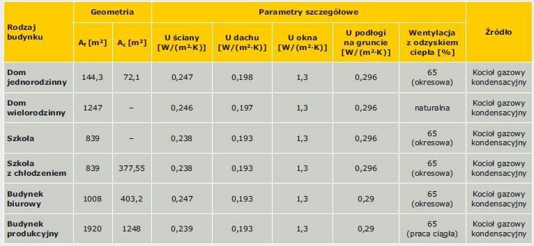 Tabela 6. Wybrane parametry techniczne budynków o różnym przeznaczeniu spełniających wymagania WT 2013