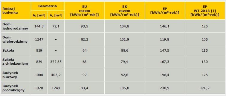 Tabela 7. Porównanie wymagań w zakresie EP według WT 2013 [1] z wynikami obliczeń wskaźników energii użytkowej, końcowej i pierwotnej