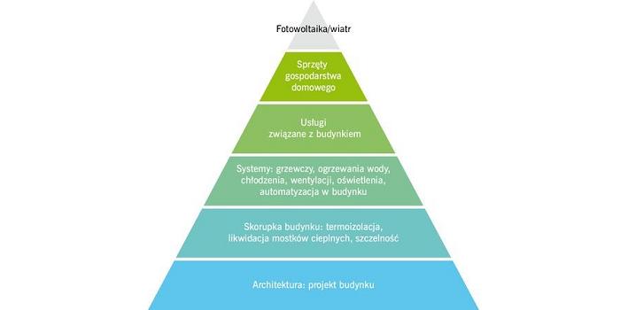 RYS. Kolejność ulepszeń związanych z poprawą efektywności energetycznej budynków