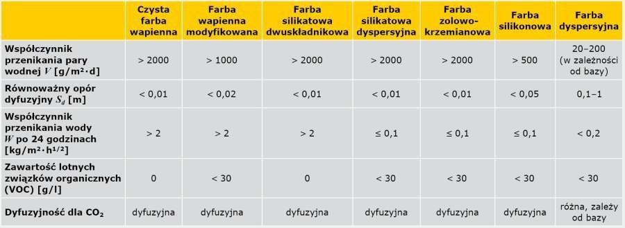 TABELA 5. Wymagania stawiane poszczególnym rodzajom farb według instrukcji WTA 2-12-13 [2]