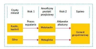 Rys. 3. Proces powstawania cementu geopolimerowego z kaolinu/kaolinitu oraz gliny