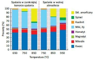 Rys. 4. Fazy tworzenia się metaglinki w procesie wypalania