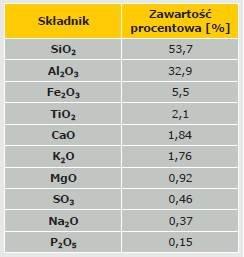 Tabela 1. Skład mineralny cementu geopolimerowego [9]