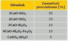 Tabela 2. Skład mineralny cementu portlandzkiego [10]
