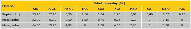 Tabela 3. Skład mineralny przykładowych materiałów stosowanych do wytworzenia cementu geopolimerowego [9, 16]