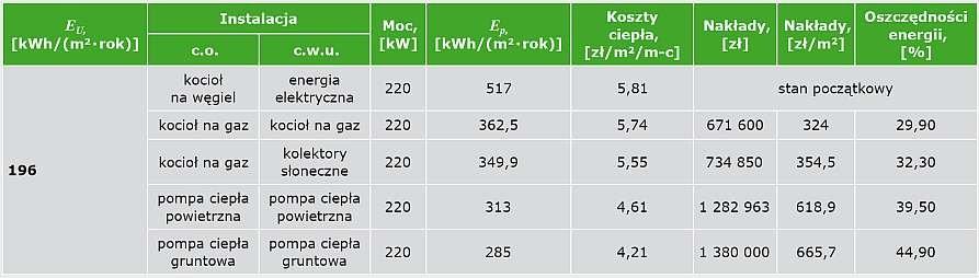 TABELA 1 Korzyści termomodernizacji źródła ciepła dla budynku wielorodzinnego o E<sub>U</sub> = 196 kWh/(m,sup>2</sup> · rok) i obciążeniu cieplnym 220 kW