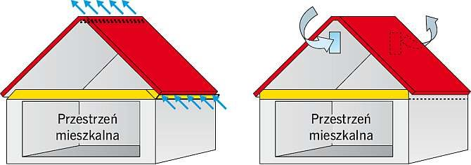 RYS. 2. Dwa podstawowe sposoby wentylowania dachu o poddaszu typu strych. Powietrze może być wpuszczane pod pokrycie w okapie i wypuszczane na kalenicy lub może przemieszczać się równolegle do termoizolacji. Stosuje się również rozwiązania mieszane.