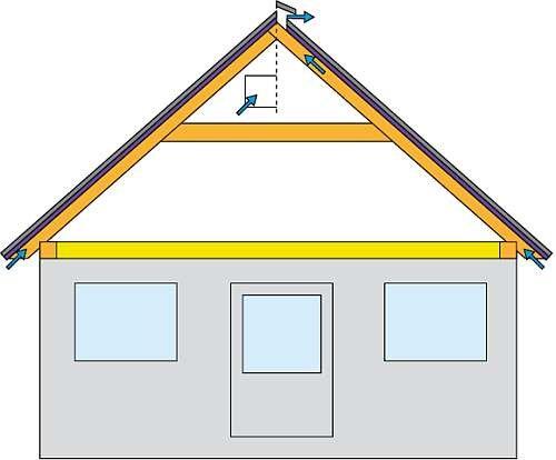 RYS. 3. Schemat poddasza mieszkalnego pokazujący dwa podstawowe sposoby wentylowania takiego dachu. Prawa strona to szczelina wentylacyjna z wlotem w okapie i wylotem na kalenicy, a lewa pokazuje wylot przez okienka w szczycie budynku (układ mieszany).