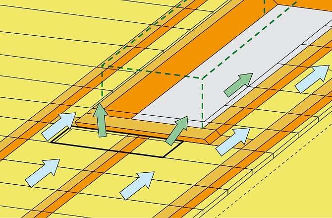 RYS. 4. Dwa sposoby ominięcia przeszkody znajdującej się między krokwiami, blokującej przepływ powietrza wentylującego. Jeżeli przeszkoda jest wąska, to powietrze może ją ominąć, a gdy wypełnia całą szerokość szczeliny, trzeba robić wyloty w poszyciu prz.