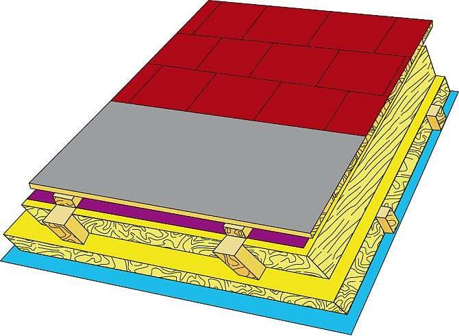 RYS. 5. Schemat systemu materiałowego dachu pokrytego gontem bitumicznym, pokazujący łatwe wykonanie szczeliny wentylacyjnej pod poszyciem za pomocą MWK, która dociskana jest do krokwi grubymi, krótkimi kontrłatami tworzącymi szczelinę.