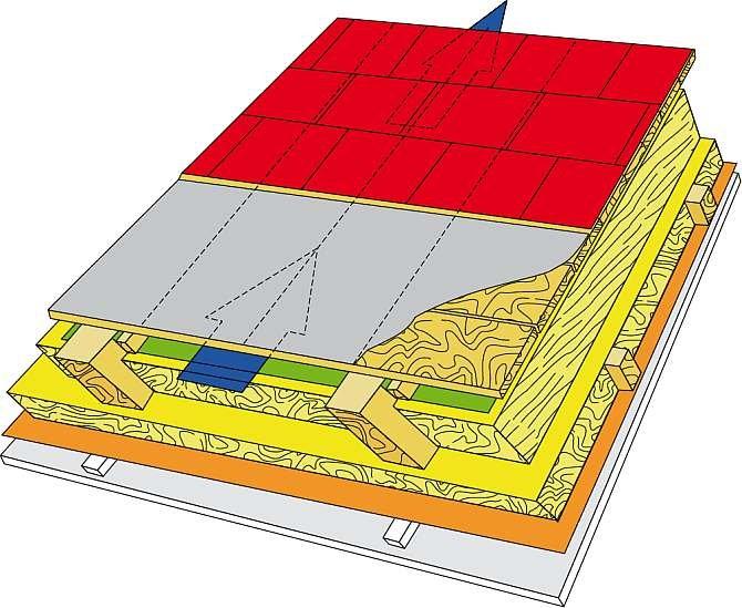 RYS. 6. Schemat sytemu dachu remontowanego, pokrytego gontem bitumicznym pokazujący wykonanie szczeliny wentylacyjnej pod poszyciem za pomocą MWK, rozpiętej na listewkach przybitych na bokach krokwi tworzących szczelinę wentylacyjną.