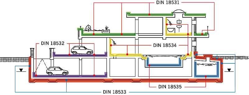 RYS. 1. Obszary zastosowań norm serii DIN 18531–DIN 18536; rys.: archiwum autora (M. Jackiewicz)