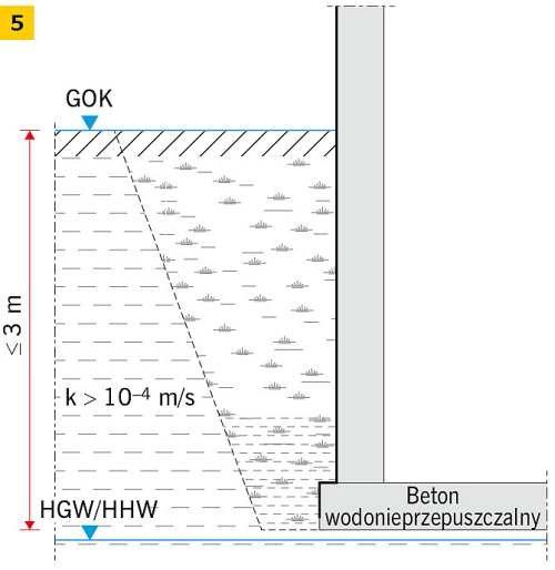 RYS. 5. Klasy oddziaływania wody: W2.1-E sytuacja 1 (5); rys.: [3]