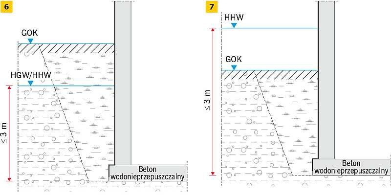 RYS. 6-7. Klasy oddziaływania wody: W2.1-E sytuacja 2 (6), W2.1-E sytuacja 3 (7); rys.: [3]