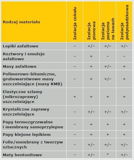 Tabela 2. Zalecane zastosowanie materiałów do izolacji przeciwwilgociowej Legenda: – nie nadaje się, +/– z ograniczeniami, + nadaje się * Nadaje się do stosowania pod ławami fundamentowymi