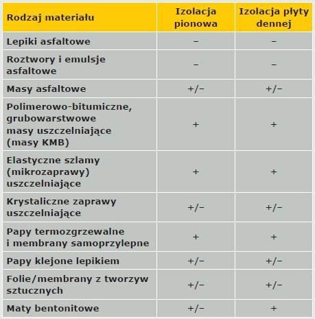 Tabela 3. Zalecane zastosowanie materiałów do izolacji przeciwwodnej Legenda: – nie nadaje się, +/– z ograniczeniami, + nadaje się