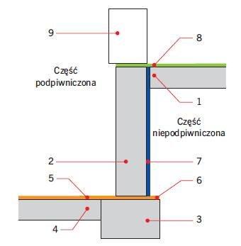 Rys. 3. Układ hydroizolacji przy posadowieniu budynku częściowo podpiwniczonego na ławach fundamentowych – obciążenie wilgocią i niezalegającą wodą opadową;  1 – płyta posadzki części niepodpiwniczonej, 2 – ściana piwnicy, 3 – ława fundamentowa, 4 – pły.