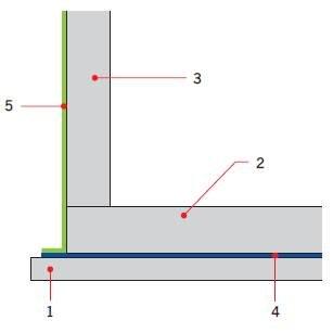 Rys. 4. Układ hydroizolacji budynku podpiwniczonego przy obciążeniu fundamentów wodą – posadowienie na płycie fundamentowej;  1 – konstrukcyjny beton podkładowy, 2 – płyta denna, 3 – ściana fundamentowa, 4 – izolacja pozioma płyty dennej, 5 – izolacja p.