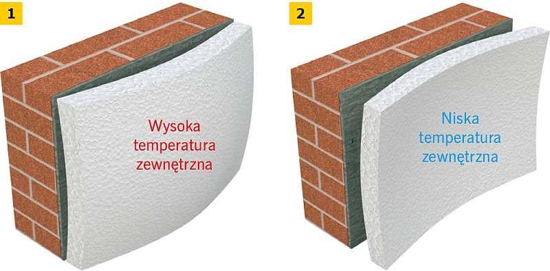 RYS. 1–2. Efekt tzw. miksowania płyt termoizolacyjnych; rys.: Ejot [7]