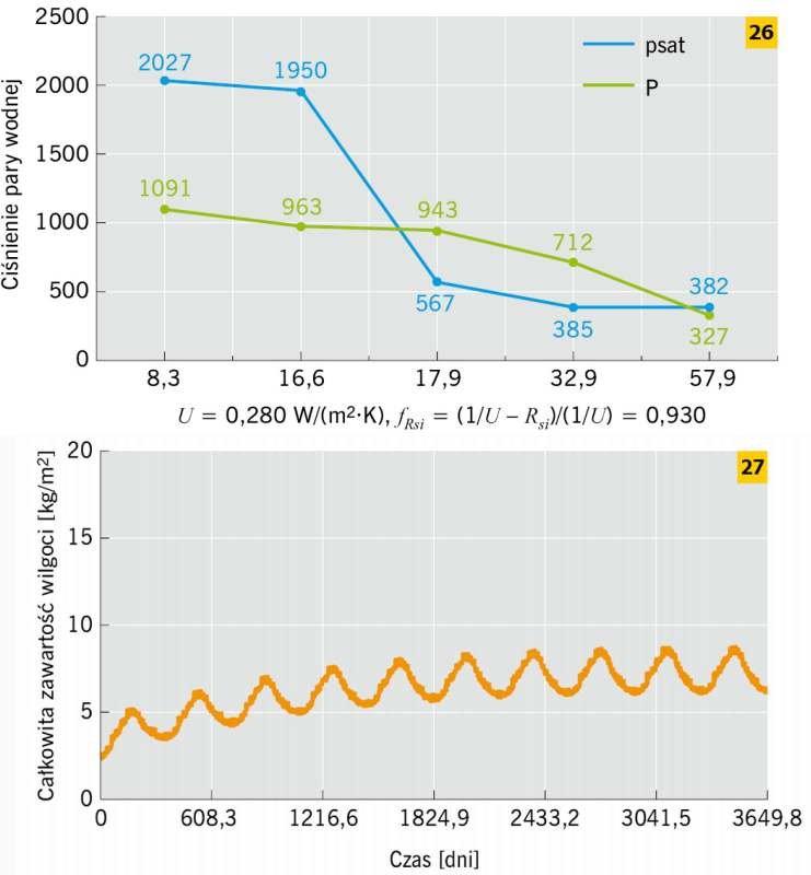 RYS. 26–27. Przykład ściany ceglanej docieplonej wełną mineralną od strony wewnętrznej: metoda Glasera – dla stycznia (<em>t<sub>i</sub></em> = 20°C, <em>t<sub>e</sub></em> = –5,9°C) (26), metoda symulacyjna – WUFI (27); rys.: M. Dybowska-Józefiak, K. Pa.