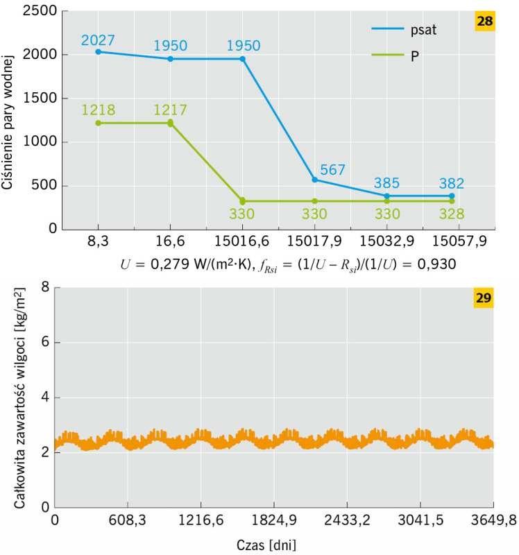 RYS. 28–29. Przykład ściany ceglanej docieplonej wełną mineralną od strony wewnętrznej z paroizolacją sd = 1500 m: metoda Glasera – dla stycznia (<em>t<sub>i</sub></em> = 20°C, <em>t<sub>e</sub></em> = –5,9°C) (28), metoda symulacyjna – WUFI (29); rys.: .