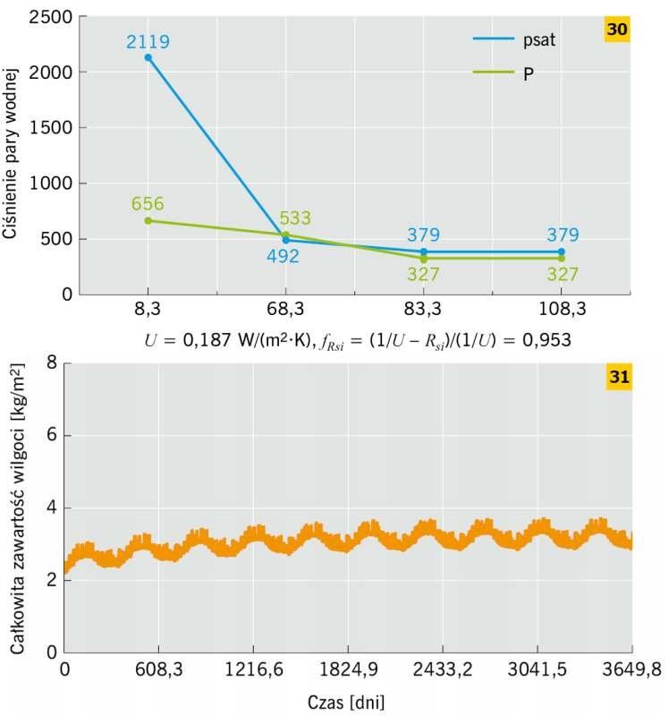 RYS. 30–31. Przykład ściany ceglanej docieplonej płytą poliuretanową od strony wewnętrznej: metoda Glasera – dla stycznia (<em>t<sub>i</sub></em> = 20°C, <em>t<sub>e</sub></em>= –5,9°C) (30), metoda symulacyjna – WUFI (31); rys.: M. Dybowska-Józefiak, K..