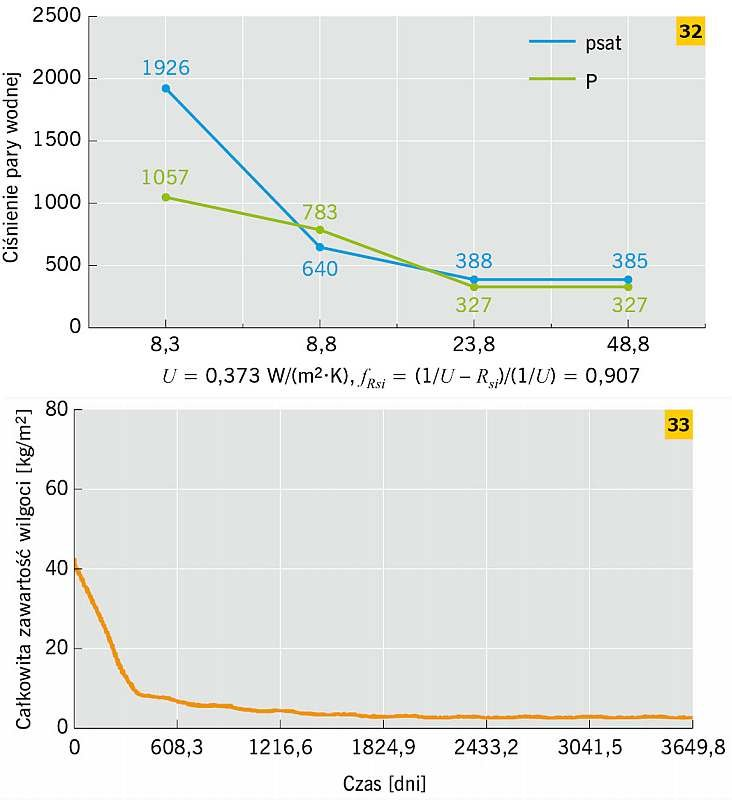 RYS. 32–33. Przykład ściany ceglanej docieplonej płytą klimatyczną od strony wewnętrznej: metoda Glasera – dla stycznia (<em>t<sub>i</sub></em> = 20°C, <em>t<sub>e</sub></em>= –5,9°C) (32), metoda symulacyjna – WUFI (33); rys.: M. Dybowska-Józefiak, K. P.