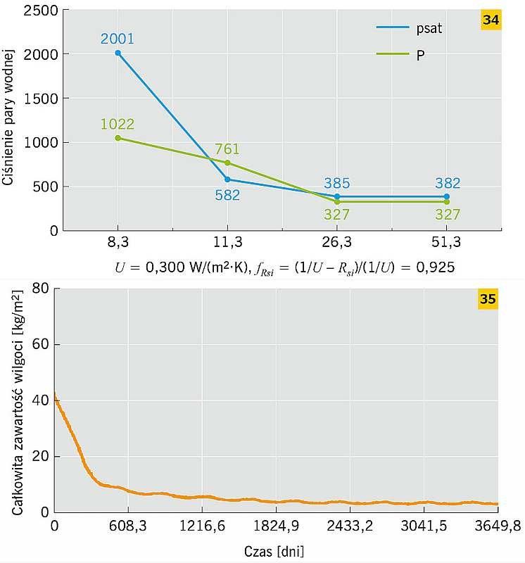 RYS. 34–35. Przykład ściany ceglanej docieplonej od strony wewnętrznej płytą Multipor: metoda Glasera – dla stycznia (<em>t<sub>i</sub></em> = 20°C, <em>t<sub>e</sub></em>= –5,9°C) (34), metoda symulacyjna – WUFI (35); rys.: M. Dybowska-Józefiak, K. Pawł.