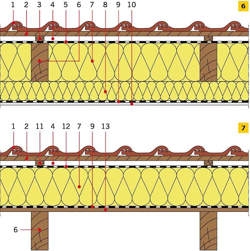 RYS. 6–7. Przykładowe zastosowanie pianki poliuretanowej w dachach skośnych drewnianych: izolacja cieplna pod krokwiami (6), izolacja cieplna nad krokwiami (7): 1 – dachówka ceramiczna, 2 – łata, 3 – kontrłata, 4 – szczelina dobrze wentylowana, 5 – folia.