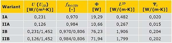 TABELA 3. Wyniki obliczeń parametrów fizykalnych analizowanych narożników ścian zewnętrznych ocieplonych od wewnątrz
