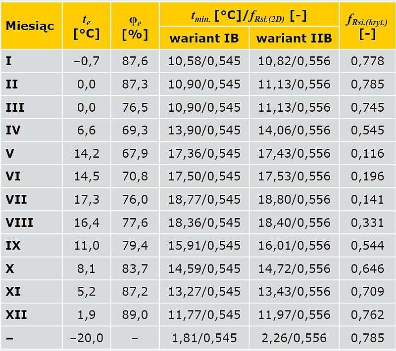 TABELA 6. Wyniki obliczeń temperatury na wewnętrznej powierzchni przegrody oraz czynnika temperaturowego ƒ<sub>Rsi</sub> (narożnik ścian zewnętrznych ocieplony od wewnątrz – jedna gałąź)