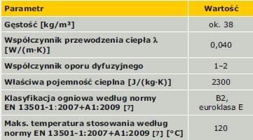 TABELA 3. Dane techniczne izolacji z wełny konopnej