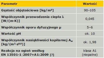 TABELA 4. Parametry techniczne płyt perlitowych [9]