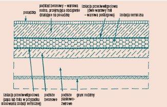 Rys. 1 Przykład układu warstw podłogi na gruncie