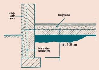 Rys. 3 Prawidłowa izolacja cieplna styku ściany zewętrznej z podłogą na gruncie