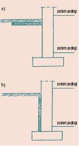 Rys. 5 Schemat wymaganej ochrony cieplnej podłogi na gruncie w strefie przyściennej a) izolacja cieplna pozioma, b) izolacja cieplna pionowa