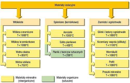 Rys. Podział grup materiałów termoizolacyjnych wraz z wartościami ich maksymalnych temperatur stosowania (T)